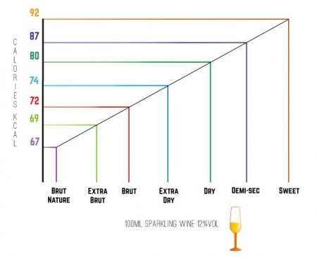Graph demonstrating the sugar content in different types of sparkling wine