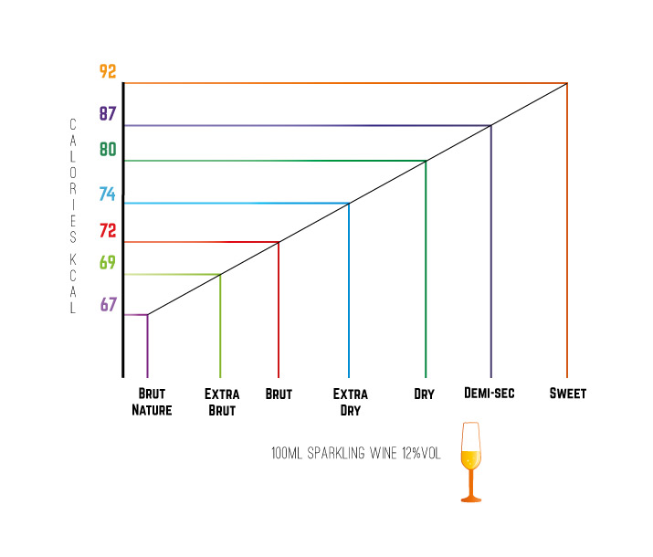 Sugar content in wines and prosecco